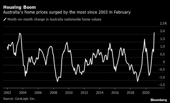 RBA Saw Modest Effects From Labor's 2019 Negative Gearing Policy