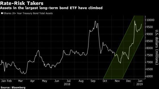 Bond Investors Place Big Bets Against Growth