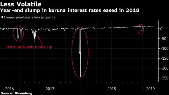 The $6 Billion Arbitrage Trade That Kept the Koruna on a Leash