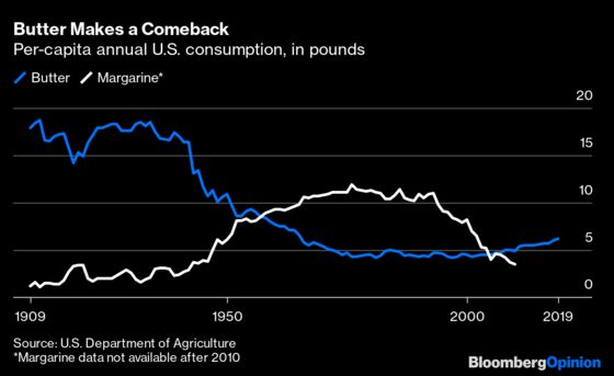 Butter Is Booming, Whole Milk Is Back and Dairy Is Surviving