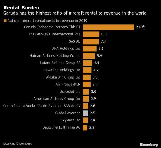 Garuda Considers Fewer Airbus Orders as It Seeks Debt Standstill