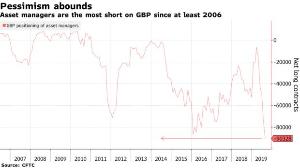 Asset managers are the most short on GBP since at least 2006