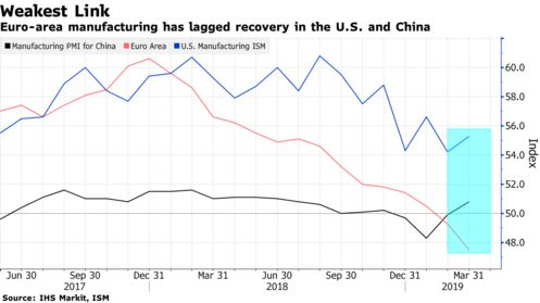 Euro-area manufacturing has lagged recovery in the U.S. and China