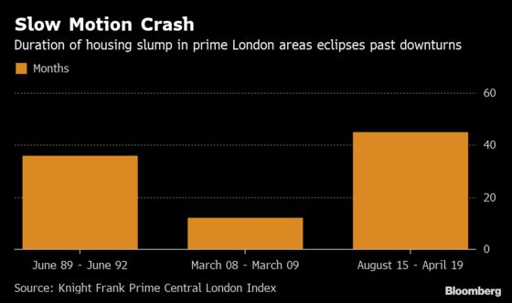 London Luxury Home Prices Hit by Longest Slump in Decades