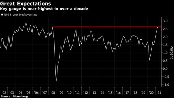 Bond Market's Stalled-Out Reflation Trade Needs Actual Inflation