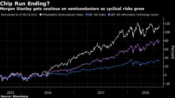 Morgan Stanley Warns on Chip Stocks, Adding to Bearish Tech Call