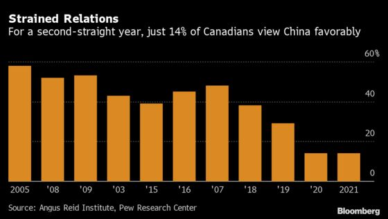 Negative Views of China Harden in Canada on Arbitrary Detentions