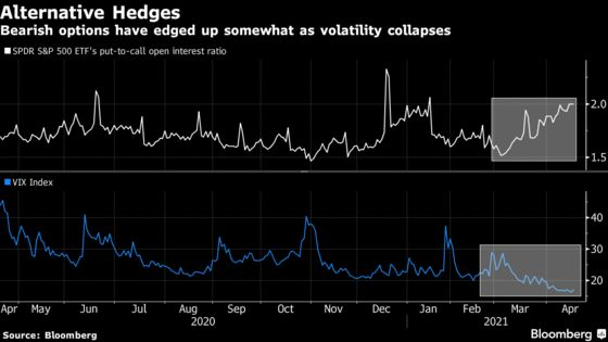 Stock Shorts Collapse as No Hedge Fund Wants 'Head Ripped Off'