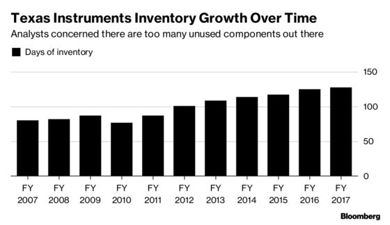 Texas Instruments Gives Weaker Forecasts, Indicates Slowdown