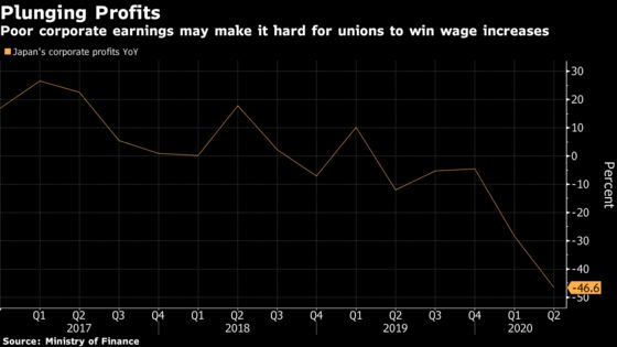 Japan's Biggest Union to Demand Wage Raises Despite Covid