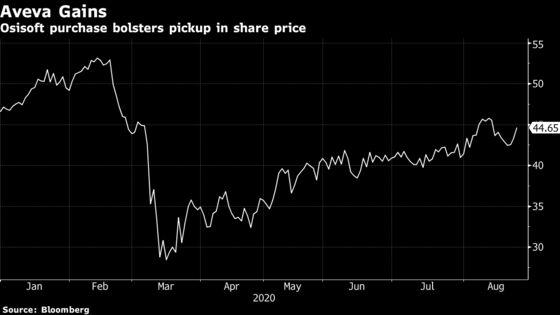 Aveva to Buy SoftBank-Backed Osisoft in $5 Billion Deal
