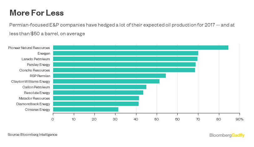 For Oil\'s Future, Peer Through the Hedges - Bloomberg