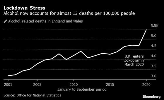 Alcohol Deaths in England and Wales Hit a Record in Lockdown