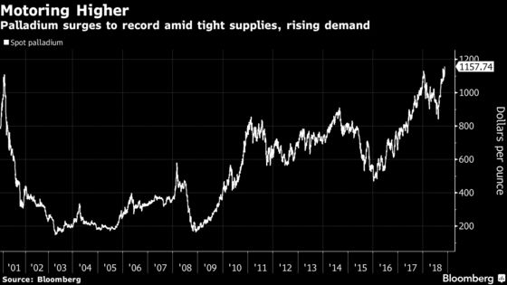 Palladium Topples Record Again on `Extreme Tightness' in Supply