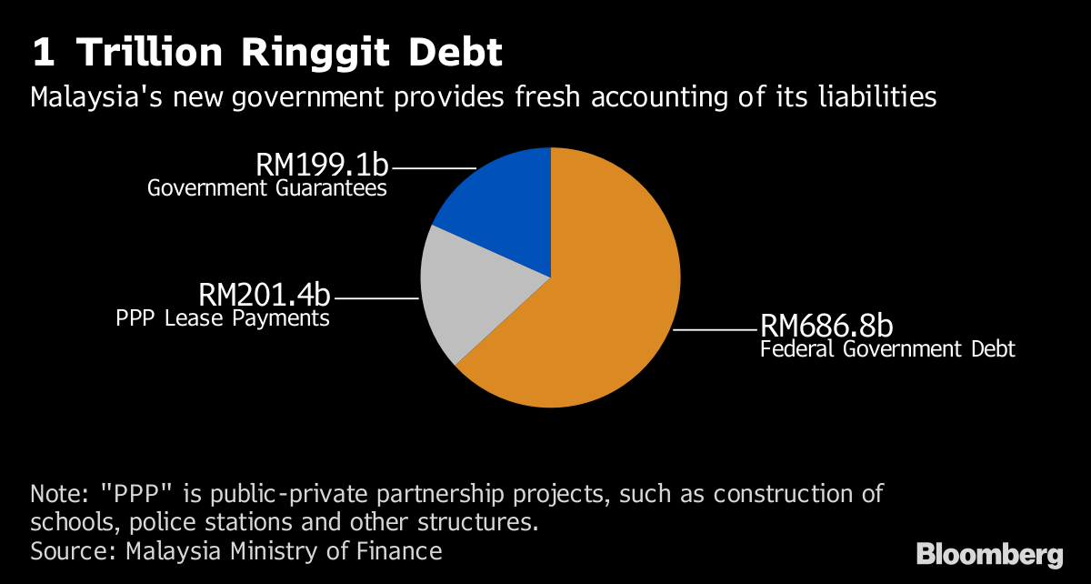 Malaysia's 1 Trillion Ringgit Government Debt Explained - Bloomberg