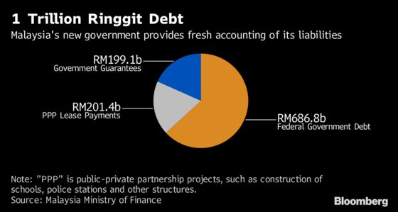 How `Insolvent' 1MDB's Debt Stacks Up and Who's Saddled With It