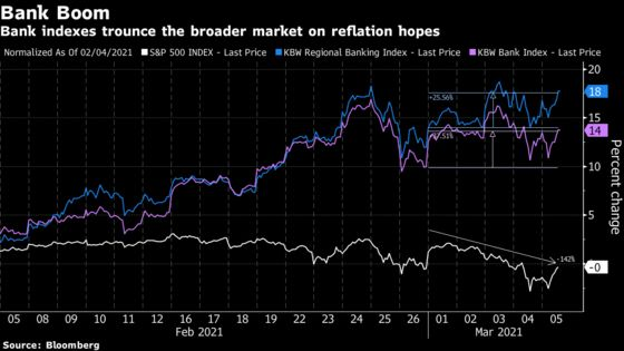 Bank Stock Rally Shows Few Signs of Faltering Soon
