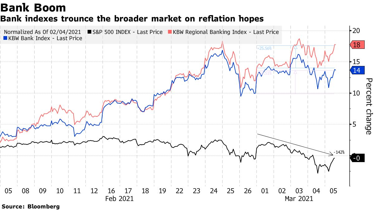 Bank indexes trounce the broader market on reflation hopes