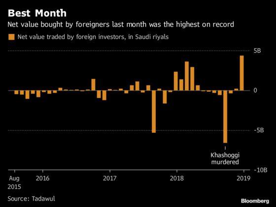 Record Foreign Buying of Saudi Stocks as Khashoggi Worries Fade