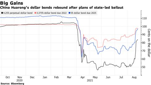 China Huarong's dollar bonds rebound after plans of state-led bailout