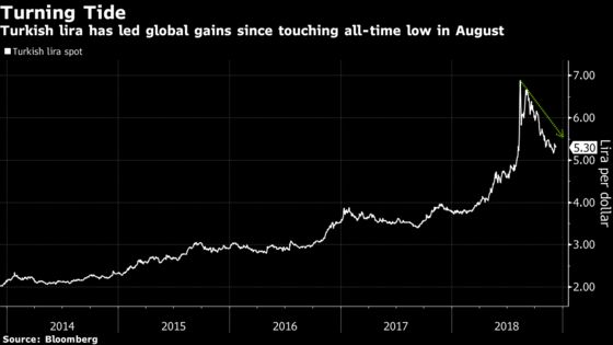 Emerging-Market Dud Turkey Wins Favor as a Top Trade for 2019