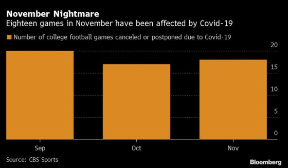 College Football Woe Deepens With 18 November Games Affected
