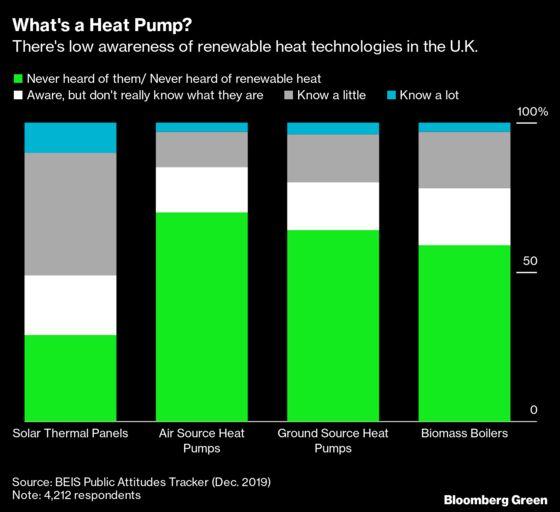 The Hidden Gauge of U.K.'s Zero-Carbon Drive Is Sitting in Your Cellar
