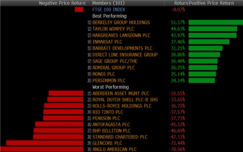 Best and Worst FTSE 100 Movers in 2015