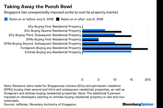 Singapore Property Curbs Are a Mallet, Not a Hammer
