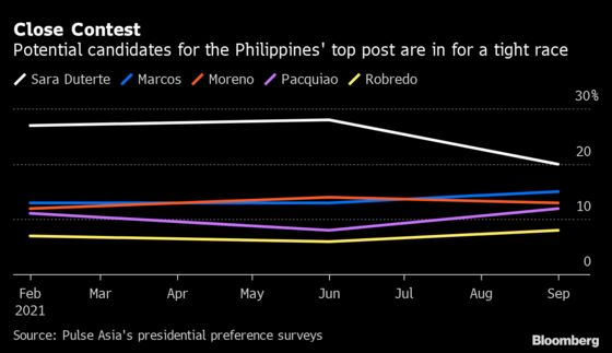 Pacquiao Jumps Into Race to Succeed Duterte in Philippines