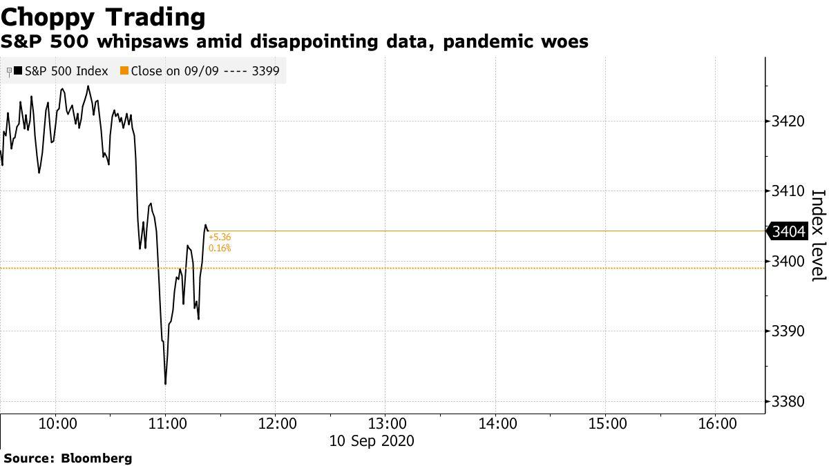 残念なデータと大流行の苦痛の中で、S&P 500鞭打ち