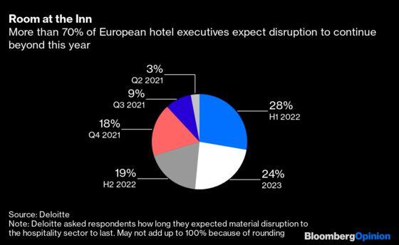 European Summer Getaways May Have to Wait Until 2022