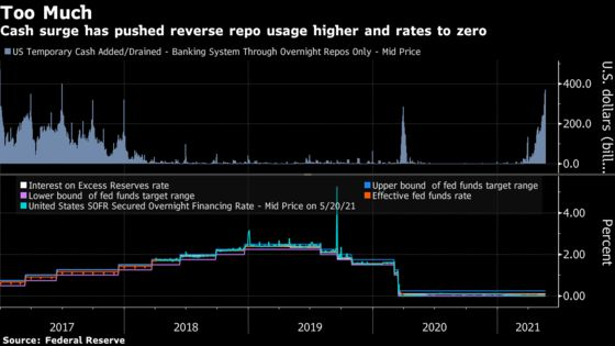 Fed's Tools Showing Signs of Stress Against the Cash Onslaught