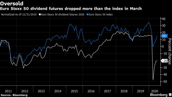 Hedge Funds Score Big Gains on Dividend Bets That Hurt Banks