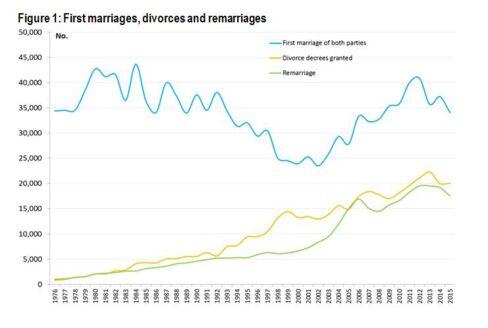 初婚、離婚、再婚件数の推移