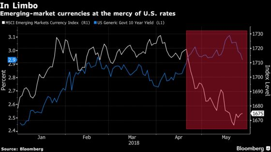 Is EM Currency Bounce a Blip? Traders Eye U.S. Rates for Clues