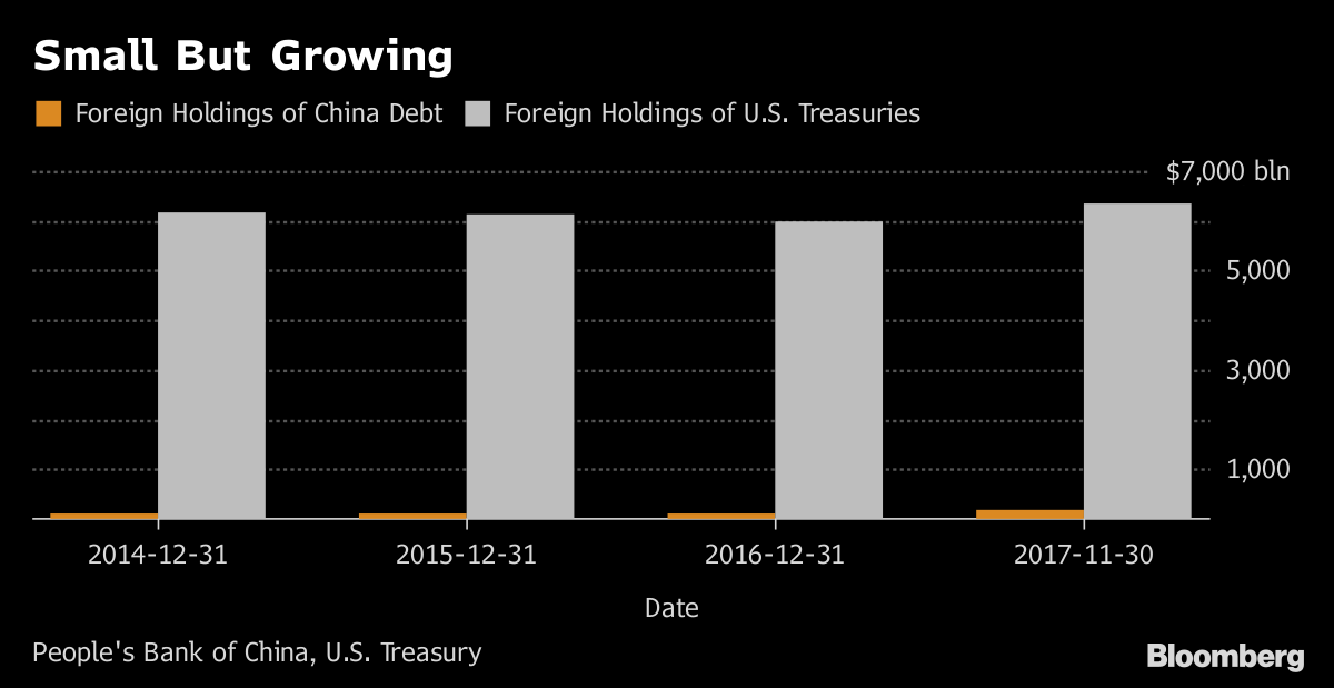 Chinas 11 Trillion Bond Market Is Luring Foreign Investors Bloomberg