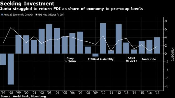 A $54 Billion Economic Revamp Is at Risk From Thailand Election Uncertainty