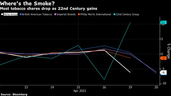 Tobacco Stocks Drop as U.S. May Curb Nicotine in Cigarettes