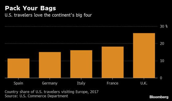 Flying to Paris or Berlin? U.S. Citizens Will Soon Need EU Permits