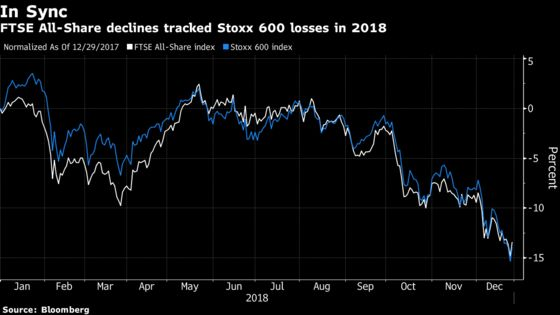 U.K. Stocks' Battered Losers Upstaging Winners in Glum Year for Markets