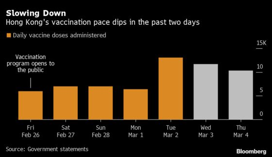 Hong Kong Sees Vaccination Rate Dip for Second Day
