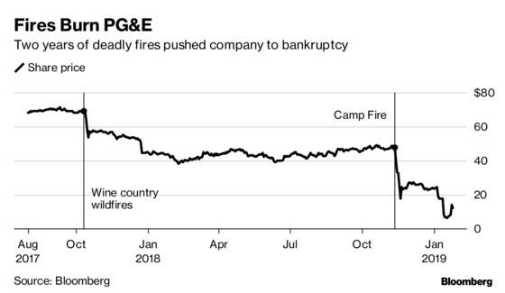 PG&E Bankruptcy's Ripple Effects Will be Felt Beyond California