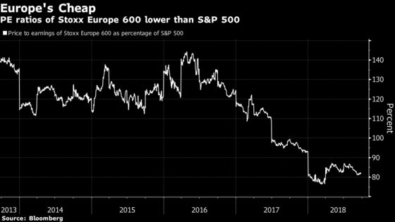 A Bullish Case Suddenly Builds for Unloved European Assets