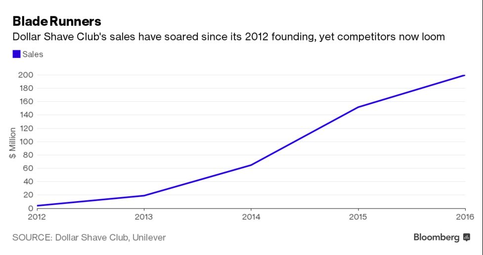 why unilever really bought dollar shave club bloomberg - 977×516