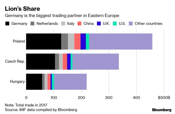 Eastern Europe Dumps on EU and Profits From Its Investment