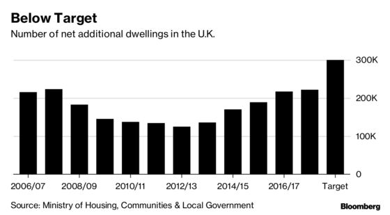 Lack of New Homes May Save U.K. Market From Brexit-Driven Crash