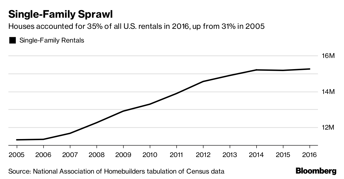 Wall Street Snaps Up Cheap Single-Family Rentals - Bloomberg