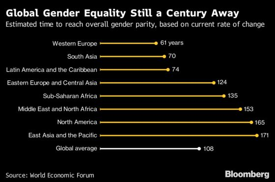 Women Are on Track to Earn the Same as Men—In 202 Years