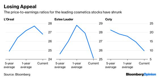 Secrets of the Booming Beauty Business